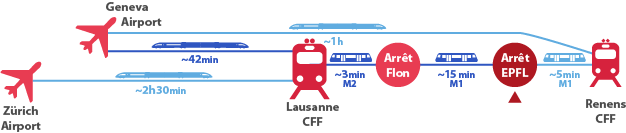 Location of EPFL